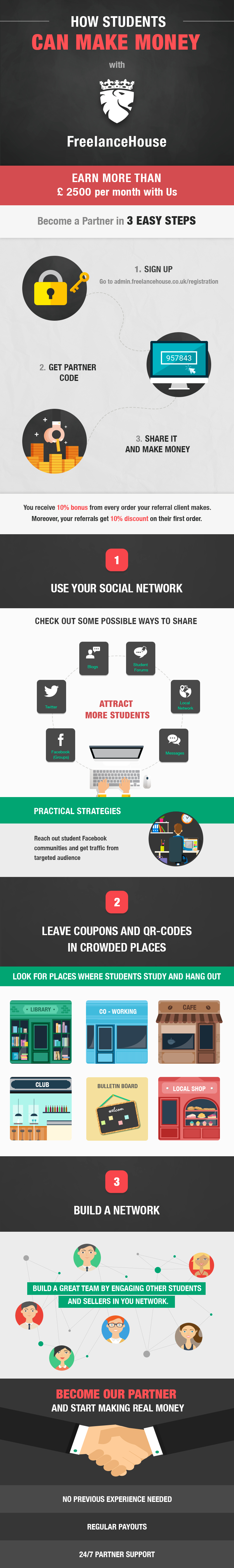 Infographics: Make Money With FreelanceHouse